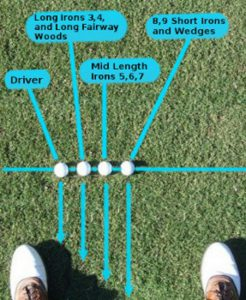golf ball positions